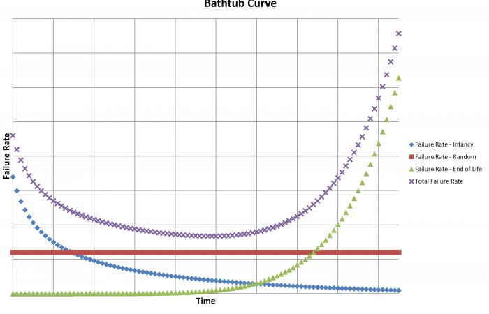 Bathtub graph