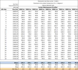 Chart showing lumen maintenance results
